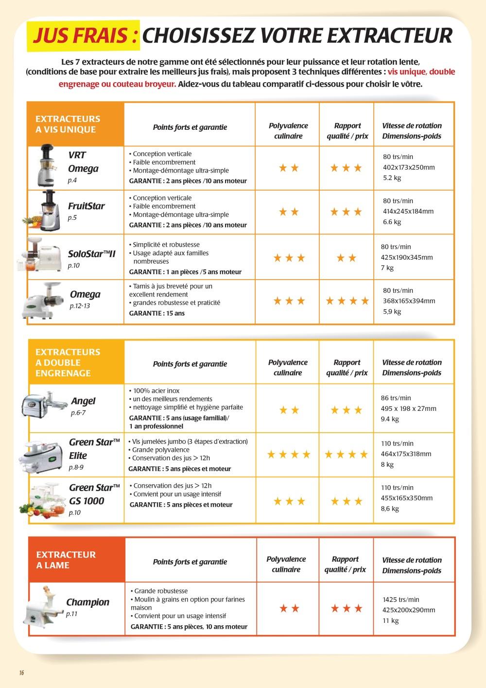 Comparatif-des-extracteurs-de-jus-electriques-fiche-telechargeable.jpg